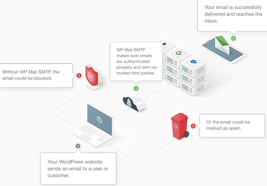 Cách WP Mail SMTP hoạt động