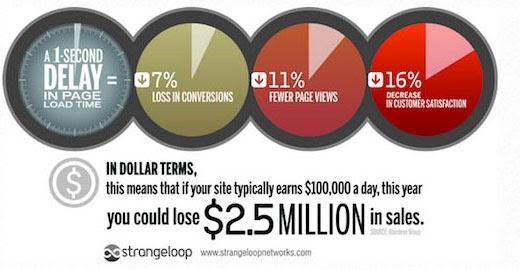 Nghiên cứu điển hình về tốc độ trang web